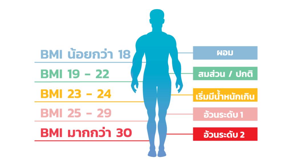 BMI วิธีตรวจสอบว่าน้ำหนักเกินมาตรฐานหรือไม่