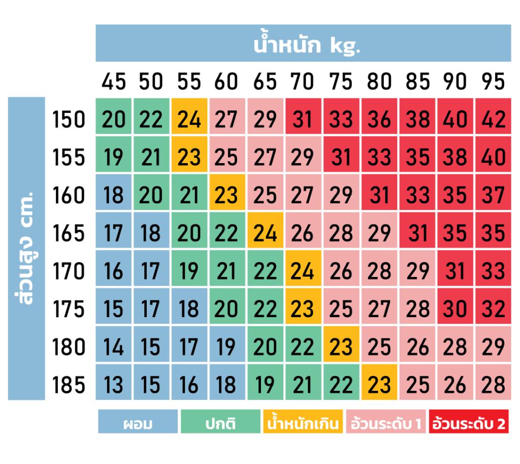 วิธีตรวจสอบว่าน้ำหนักเกินมาตรฐานหรือไม่